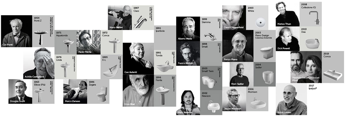 Designers de la marque Ideal Standard