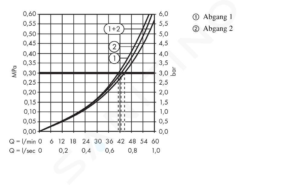 Hansgrohe Trio/Quattro - Corps d'encastrement pour vanne d'arrêt / inverseur encastré 15981180