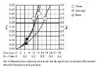 Hansgrohe Croma 100 - Set doccia Multi, 3 getti, cromato 27774000