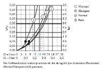 Hansgrohe Croma 100 - Set douchette Vario / support de douche Porter'S 1,25 m, chrome 27592000