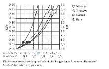 Hansgrohe Croma 100 - Vario hoofddouche, 100 mm, chroom 27441000
