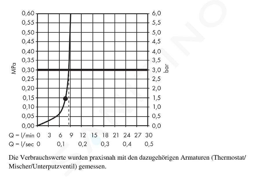 Hansgrohe Raindance - Horní sprcha S 180 Air 1jet EcoSmart 9 l/min s ramenem sprchy 240 mm, chrom 27462000