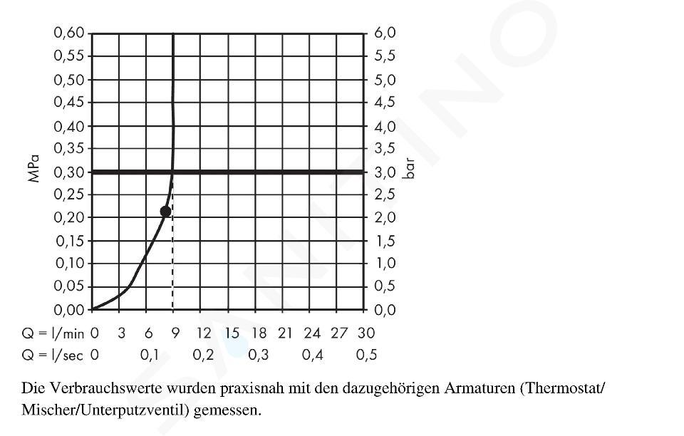 Hansgrohe Raindance - Horní sprcha S 240 Air 1jet EcoSmart 9 l/min s přívodem od stropu 100 mm, chrom 27463000