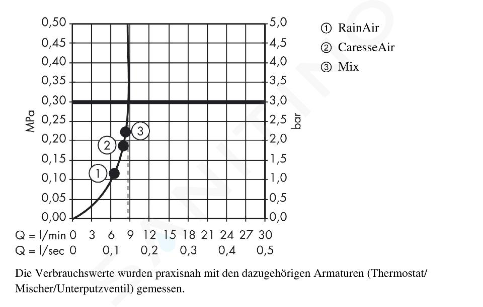 Hansgrohe Raindance Select S - Douchette 150, 3 jets, EcoSmart 9 l/min, chrome 28588000