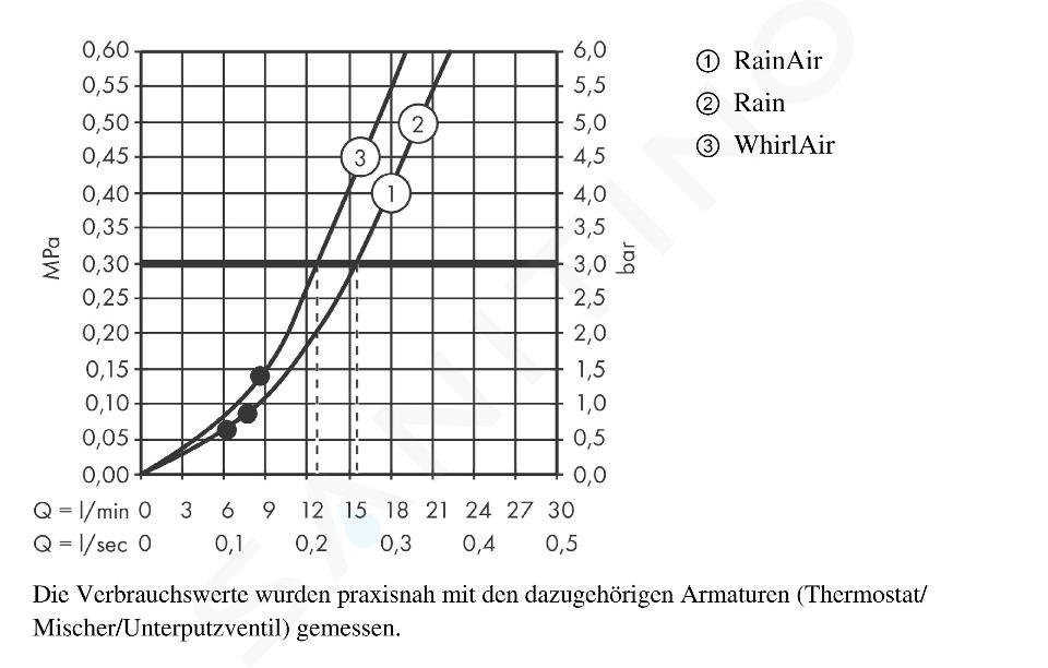 Hansgrohe Raindance Select S - Brausegarnitur 120, 3 Strahlen, weiß / verchromt 26631400
