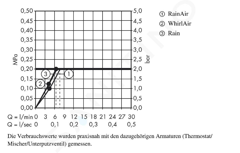 Hansgrohe Raindance Select S - Set doccia 120, 3 getti, EcoSmart 9 l/min, bianco/cromato 26633400