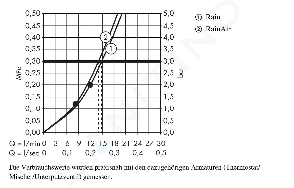 Hansgrohe Raindance Select E - Douche de tête 300, 2 jets, bras de douche 100 mm, blanc/chrome 27384400