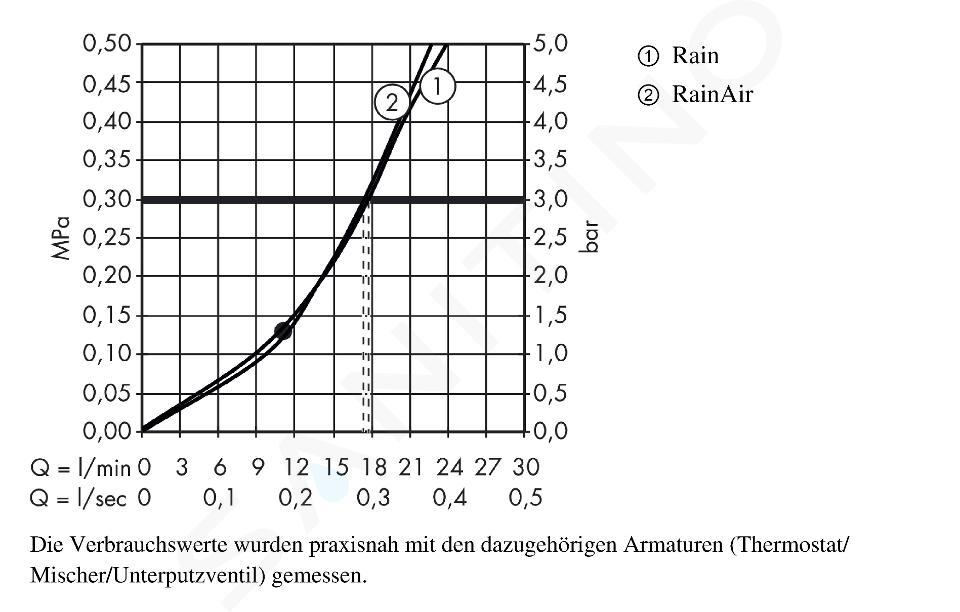 Hansgrohe Raindance Select S - Kopfbrause 300, Ausladung 390 mm, 2 Strahlen, weiß / verchromt 27378400