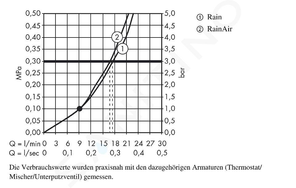 Hansgrohe Raindance Select S - Hoofddouche 240, 2jet, douchearm 390 mm, wit/chroom 26466400