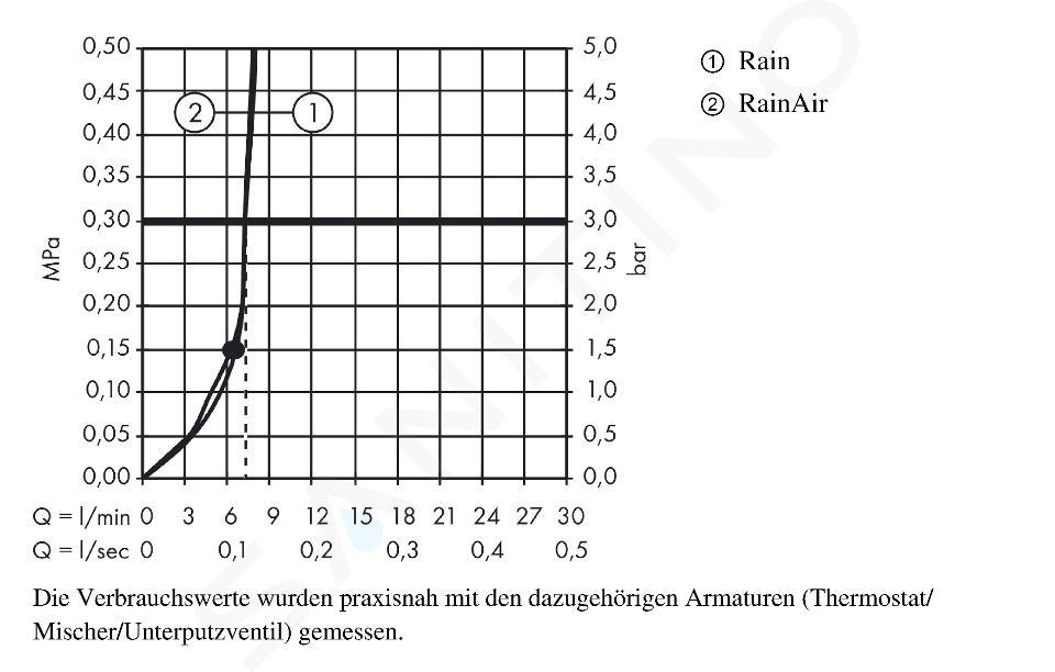 Hansgrohe Raindance Select S - Douche de tête 240, 2 jets, EcoSmart 9l/min, bras de douche 390 mm, chrome 26470000