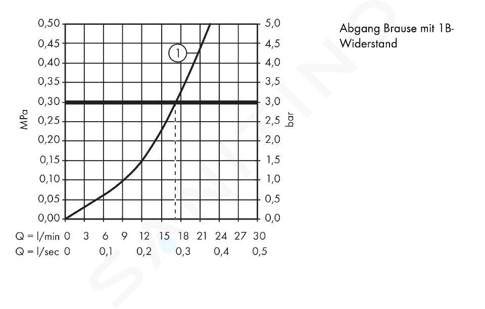 Hansgrohe Logis - Páková sprchová batéria, chróm 71600000