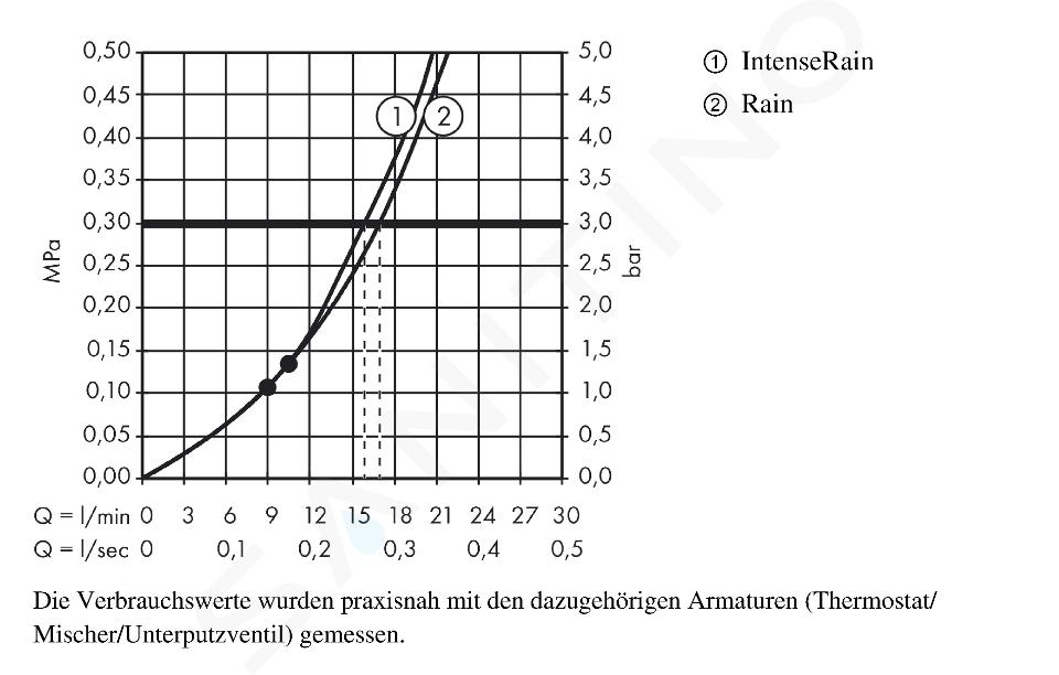 Hansgrohe Croma Select E - Kopfbrause, 180 mm, 2 Strahlen, weiß / verchromt 26524400