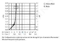 Hansgrohe Croma Select E - Kopfbrause 180, EcoSmart 9 l/min, 2 Strahlen, weiß / verchromt 26528400
