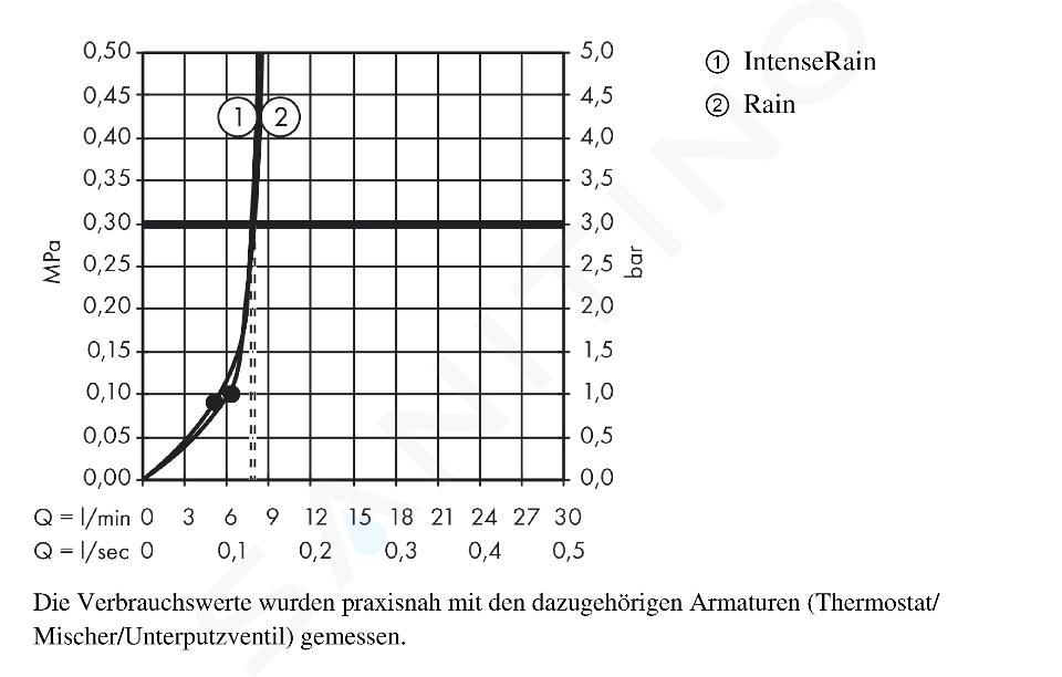 Hansgrohe Croma Select S - Kopfbrause 180, 2jet, EcoSmart 9 l/min, verchromt 26523000