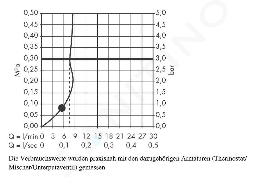 Hansgrohe Croma Select S - Set de douche 1 jet EcoSmart 9 l/min 0,90m, blanc/chrome 26575400