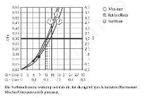 Hansgrohe Croma Select S - Set doccia Multi 0,65 m, bianco/cromato 26560400