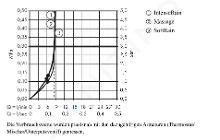 Hansgrohe Croma Select S - Multi glijstangset EcoSmart 9l/min 0,65 m, wit/chroom 26561400