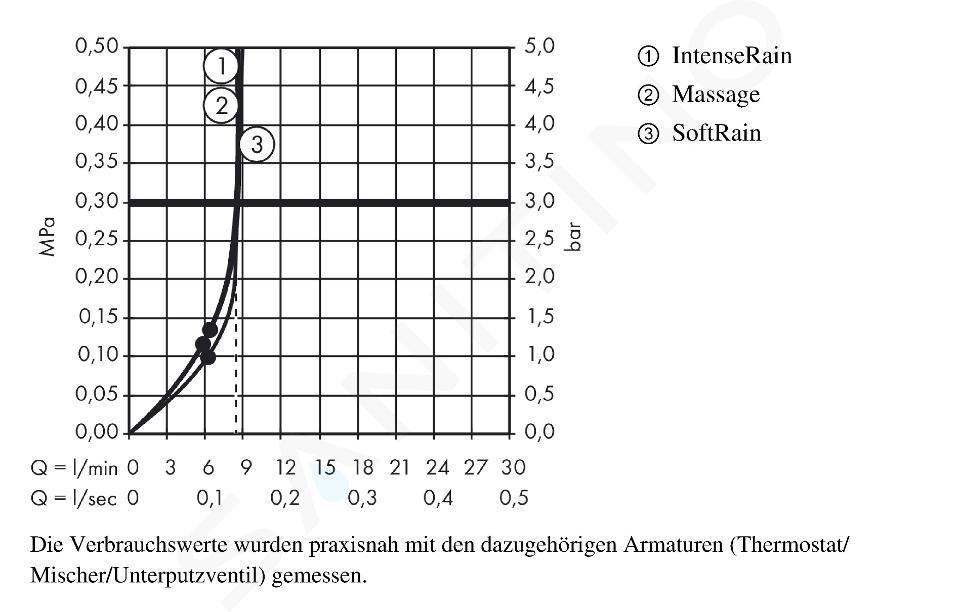 Hansgrohe Croma Select S - Set de douche Multi EcoSmart 9 l/min 0,65 m, blanc/chrome 26561400