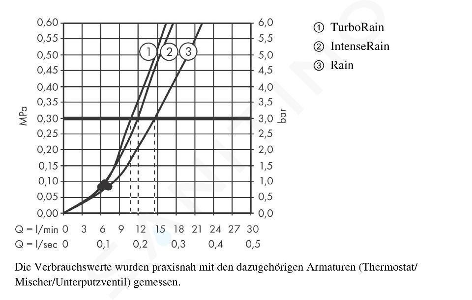 Hansgrohe Croma Select S - Brausegarnitur Vario 0,65 m, weiß / verchromt 26562400