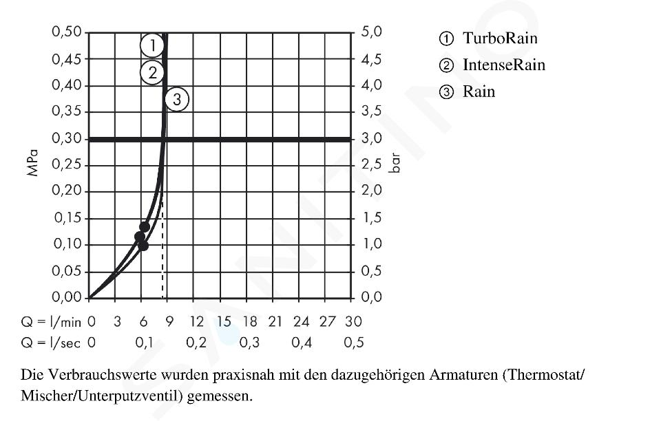 Hansgrohe Croma Select S - Vario glijstangset EcoSmart 9l/min, 0,90 m, wit/chroom 26573400