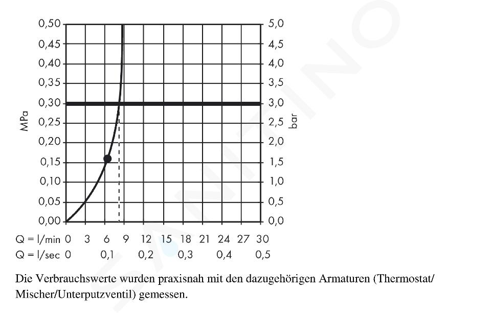 Hansgrohe Raindance E - Hoofddouche 360, douchearm 390 mm, EcoSmart 9 l/min, chroom 26605000