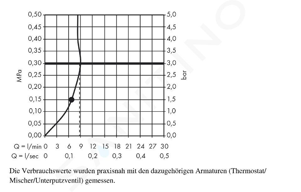Hansgrohe Raindance S - Hoofddouche 300, met douchearm 390mm, EcoSmart 9l/min, chroom 26601000