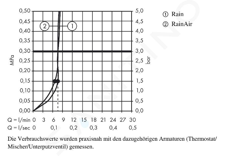Hansgrohe Raindance Select E - Hoofddouche 300 mm 2jet douchearm 390 mm, EcoSmart, chroom 26609000