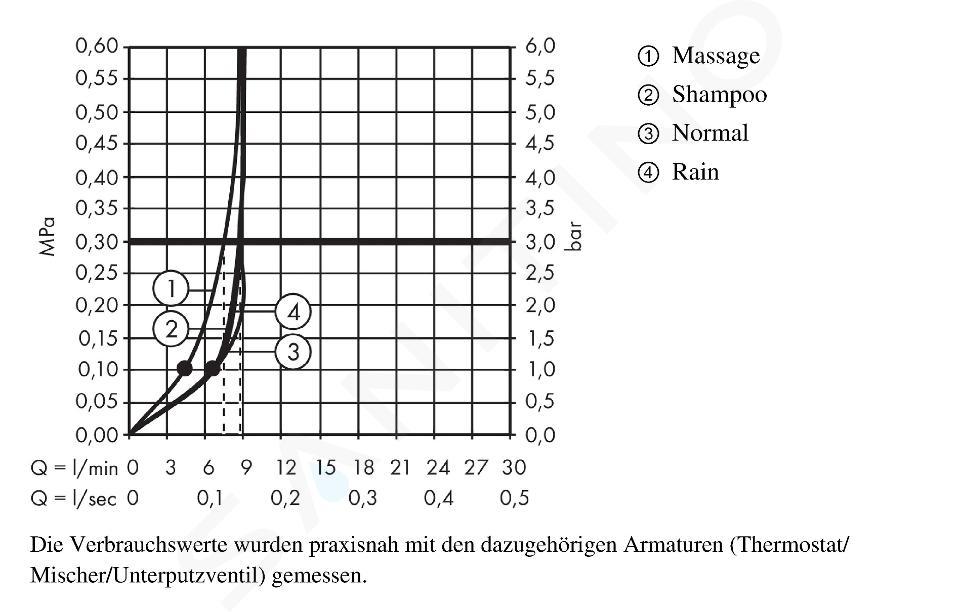 Hansgrohe Croma 100 - Glijstangset met Vario EcoSmart handdouche, 9l/min, 4-jet, douchestang 0,90 m en doucheslang, chroom 27653000