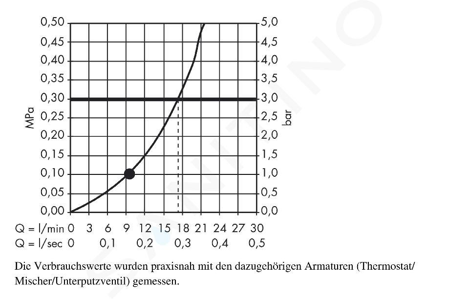 Hansgrohe Raindance E - Hoofddouche 240, douchearm 240 mm, chroom 27370000