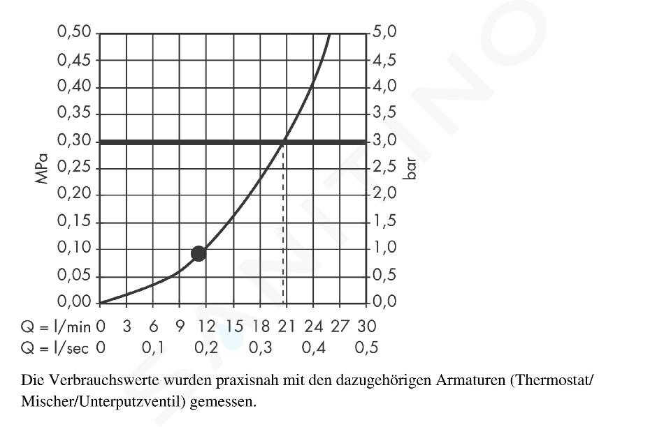 Hansgrohe Raindance New - E Hoofddouche 360 AIR 1jet, plafondbevestiging 100 mm, chroom 27381000