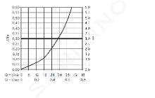 Hansgrohe PuraVida - Mitigeur de douche encastré, blanc/chrome 15665400