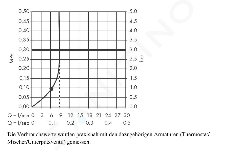 Hansgrohe Crometta - E240 Hoofddouche, EcoSmart 9l/min, chroom 26727000