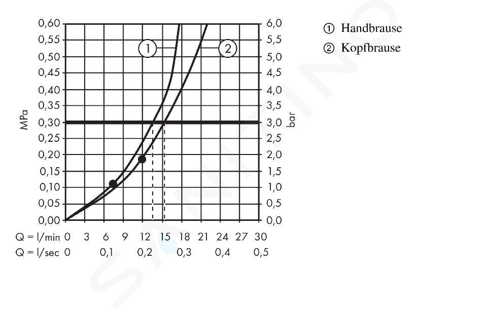 Hansgrohe Crometta - Set de douche E 240 Showerpipe avec thermostat, chrome 27271000