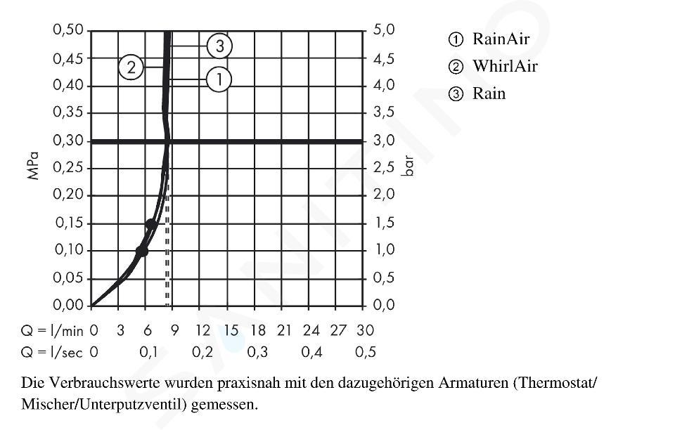 Hansgrohe Raindance Select S - Sprchová souprava 120 EcoSmart/Unica'Comfort 65, chrom 26321000