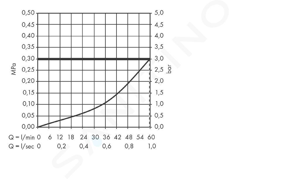 Axor ShowerCollection - Set esterno modulo termostatico ad incasso, 120 x 120 mm, cromato 10755000
