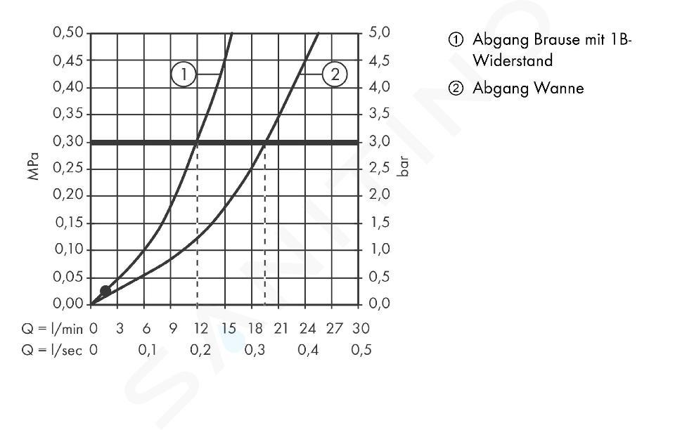 Hansgrohe Ecostat Select - Miscelatore termostatico per vasca da bagno, bianco/cromato 13141400