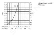 Hansgrohe Ecostat Select - Mitigeur thermostatique de douche, chrome 13161000