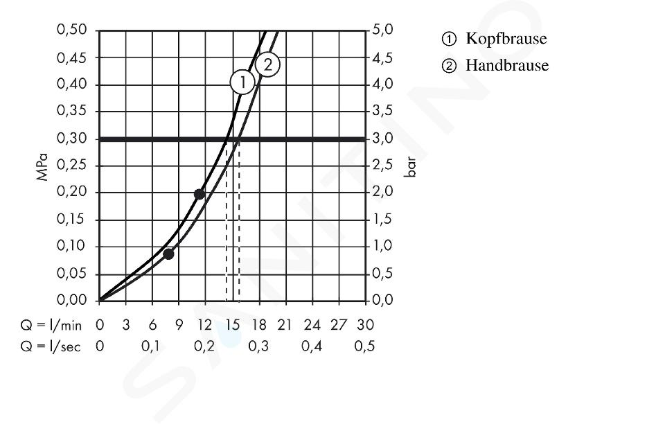 Hansgrohe Raindance S - Set doccia con termostato, 300 mm, cromato 27114000