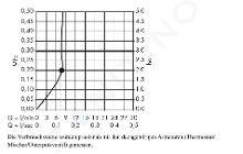 Hansgrohe Raindance E - Soffione doccia 240, EcoSmart 9 l/min, braccio doccia 240 mm, cromata 27375000