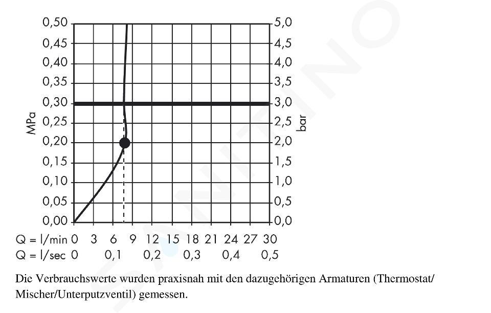 Hansgrohe Raindance E - Kopfbrause 240, Ausladung 240 mm, EcoSmart 9 l/min, verchromt 27375000