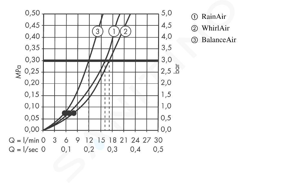 Hansgrohe Raindance Classic - Set sprchové hlavice 100 Air, 3 proudy, tyče a hadice, chrom/vzhled zlata 27841090