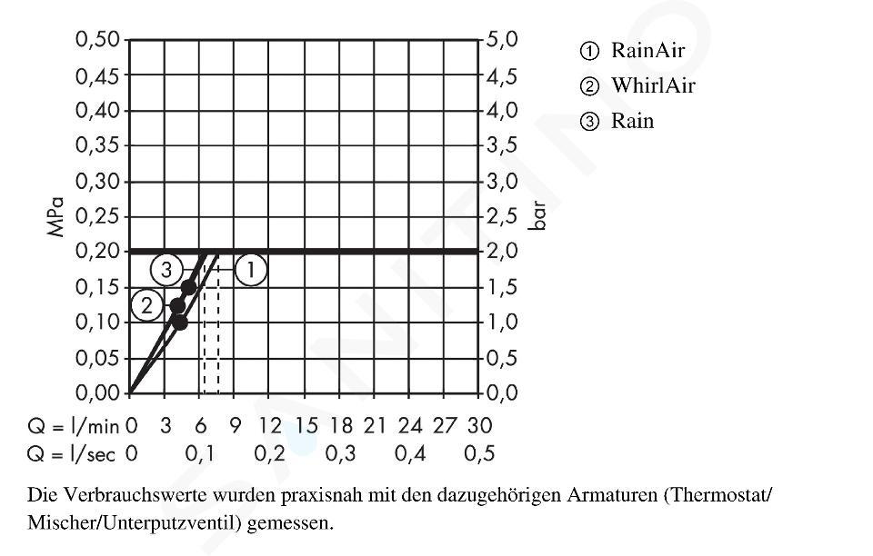 Hansgrohe Raindance - Brausegarnitur Select S 120, EcoSmart 9 l/min, 3 Stahlen, Duschstange 1,5 m, weiß / verchromt 27647400