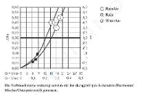 Hansgrohe Raindance Select S - Brausegarnitur 120, EcoSmart 9l/min, 3 Strahlen, Duschstange 900 mm, verchromt 27649000