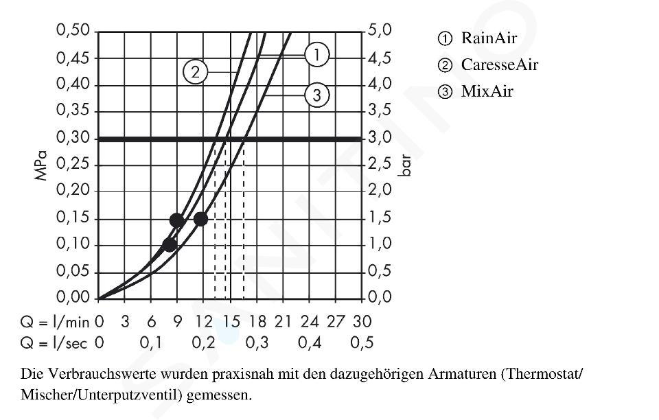 Hansgrohe Raindance Select S - Set doccia con termostato, 150 mm, 3 getti, bianco/cromato 27036400