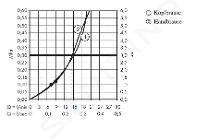 Hansgrohe Croma 220 - Set de douche Showerpipe avec thermostat, 220 mm, 1 jet, chrome 27185000