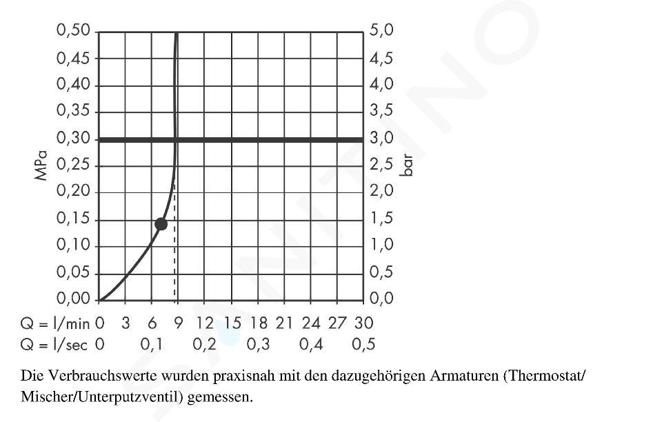 Hansgrohe Croma 220 - Soffione doccia Air a getto singolo EcoSmart 9 l/min, cromato 26465000