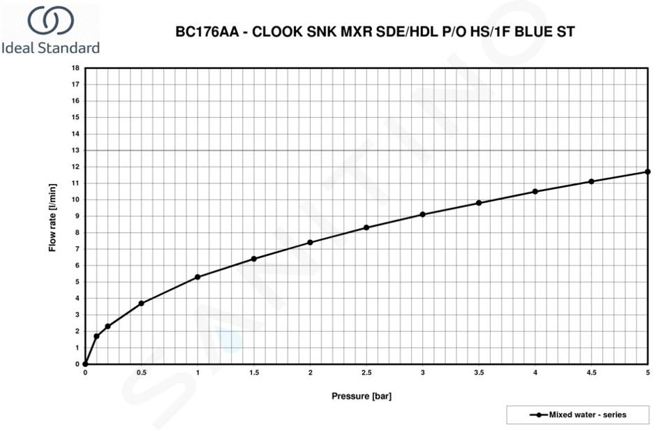 Ideal Standard Ceralook - Miscelatore da lavello con erogatore estraibile, BlueStart, cromo BC176AA