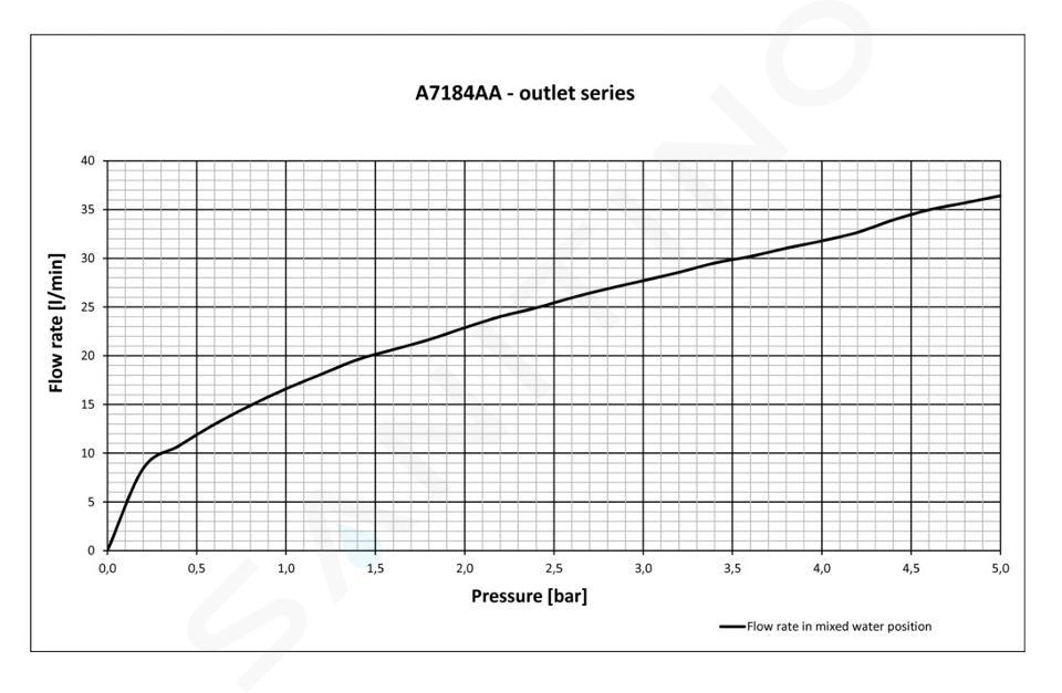 Ideal Standard Alpha - Duscharmatur - Unterputz, mit Einbaukörper, chrom A7184AA