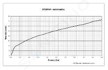 Ideal Standard Alpha - Inbouw douchekraan, chroom A7186AA