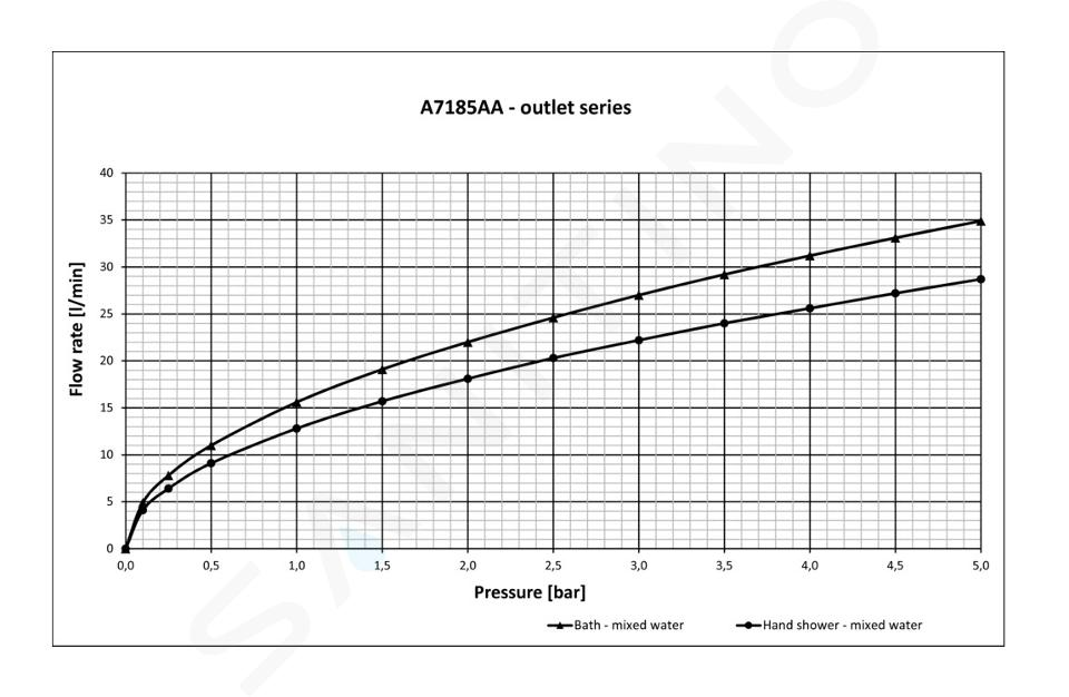 Ideal Standard Alpha - Wannenarmatur - Unterputz, mit Einbaukörper, chrom A7185AA